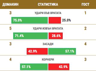 stats-neftohimik